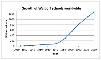 Waldorf education - Growth in the number of accredited Waldorf schools from 1919 to 2016