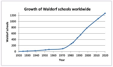 6 Waldorf Inspired Principles Every >> Waldorf Education Wikipedia