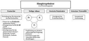 Deutsch: Ergebnisse des Wiener Kongresses von ...