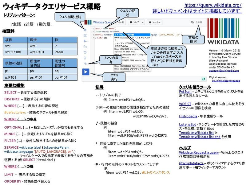Filewikidata Query Service In Brief 10 Japdf Wikimedia Commons