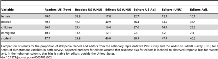 Gender bias on Wikipedia - Wikipedia