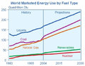 World energy use projections.png