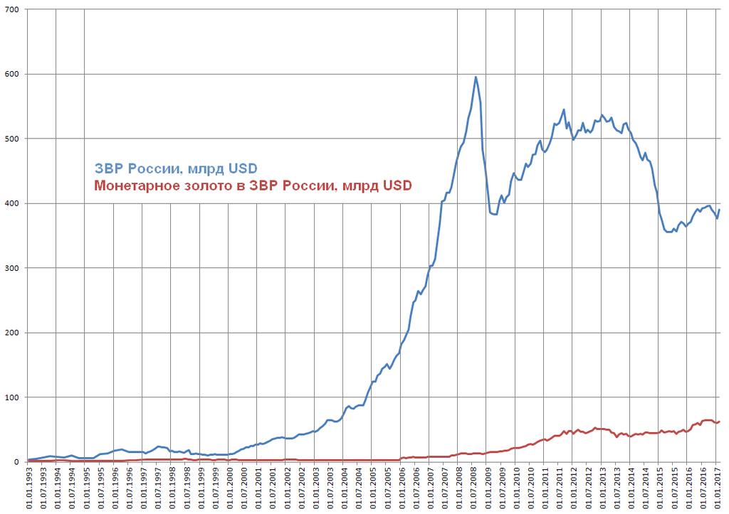 С начала года у России + $21 млрд