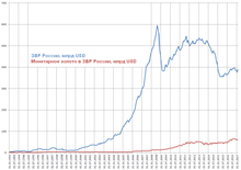 Стабилизация рубля по отношению к доллару