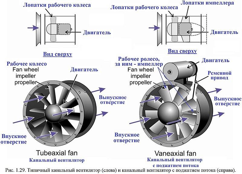 Знепилювання 2012 Рис. 01.29. Типовий канальний вентилятор (ліворуч) і канальний вентилятор з поджатием потоку (праворуч)..jpg