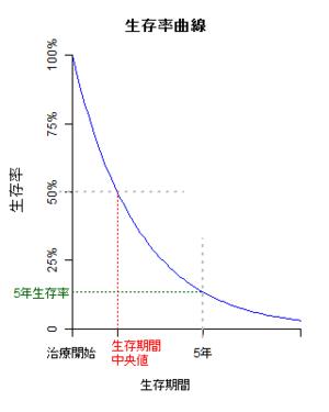すべての講義 少数 計算 : 生存率曲線の種類 [ 編集 ]