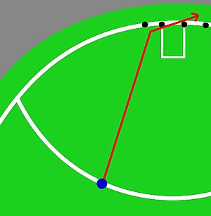 Showdown (AFL) - Diagram of Angus Monfries' goal kicked on the 50 metre line that bounced before the left behind line, significantly changed direction right, and crossed the goal line to bring Port Adelaide within 2 points of the Adelaide Crows with 87 seconds remaining.