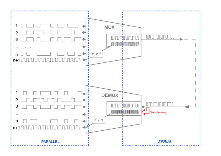 Conversions from par to serial and back are sketched. The functions of MUX and DEMUX are identified, as well as the different clock rates. The CDR at the end of the serial link is emphasised, as it is the best example of the need of Clock Recovery (although others could be pointed out).