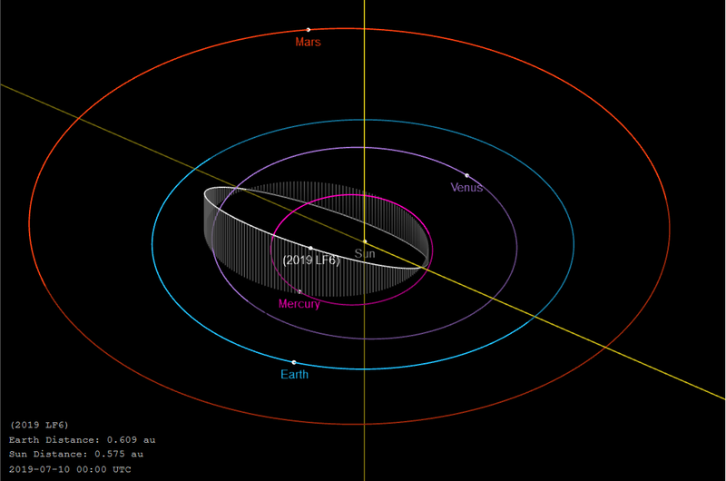 File:2019 LF6-orbit.png