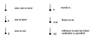 IDEF1X - Image: 4 Relationship Cardinality Syntax