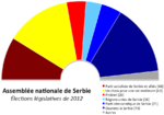 Serbias parlament