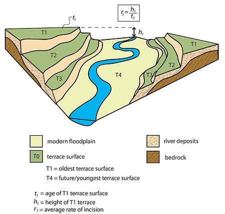 River terraces tectonic climatic interaction wikipedia for What are terraces