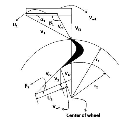 Francis Turbine Wikiwand