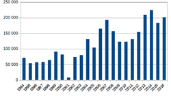 Afghanistan opium poppy cultivation 1994-2007b.PNG
