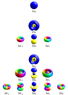 Quantum number Notation for conserved quantities in physics and chemistry