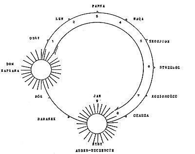 Dopasowanie astrologii indyjskiej czyniąc za darmo