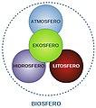 Biosfera sistemo.jpg