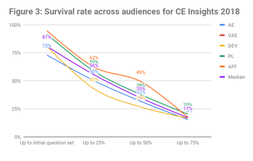 CE Insights 2018 - Survival rate by audience graph.png