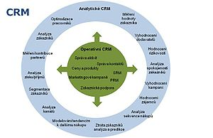marketing strategies for sustainable crm He discovered that 18% of his respondents reported issues directly relating to  inadequate strategies without an effective crm strategy, businesses run the risk .