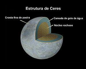 Estrutura de Ceres.