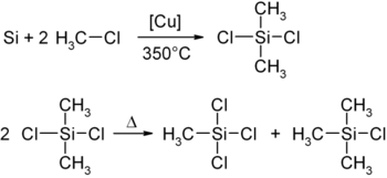 Synthese von Dichlordimethylsilan