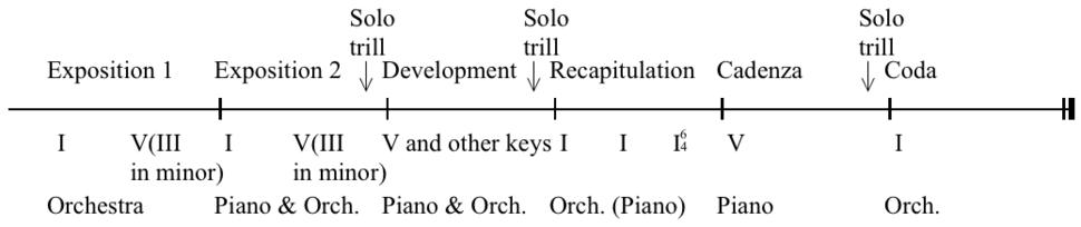 Classical concerto sonata form