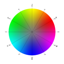 Couleur Complementaire Wikipedia