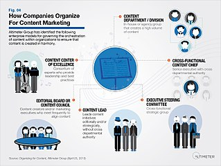 Content marketing Form of marketing focused on creating content for a targeted audience online