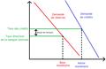 Controle de la masse et de la base monétaire par l'intermédiaire des taux directeurs.png