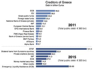 European debt crisis - Wikipedia