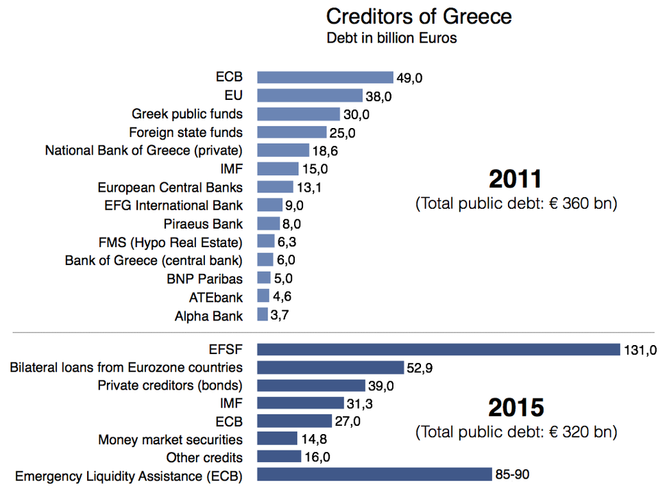 Creditors of Greece