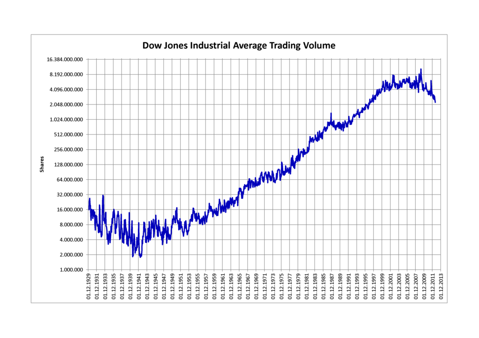 DJIA Trading Volume