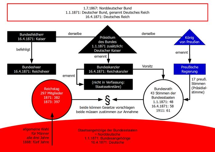 Die Struktur des Deutschen Reiches, vereinfachte Darstellung.