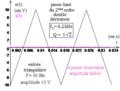 Deuxième ordre du type réponse en uL d'un R L C série comme double-dérivateur d'un triangulaire.png