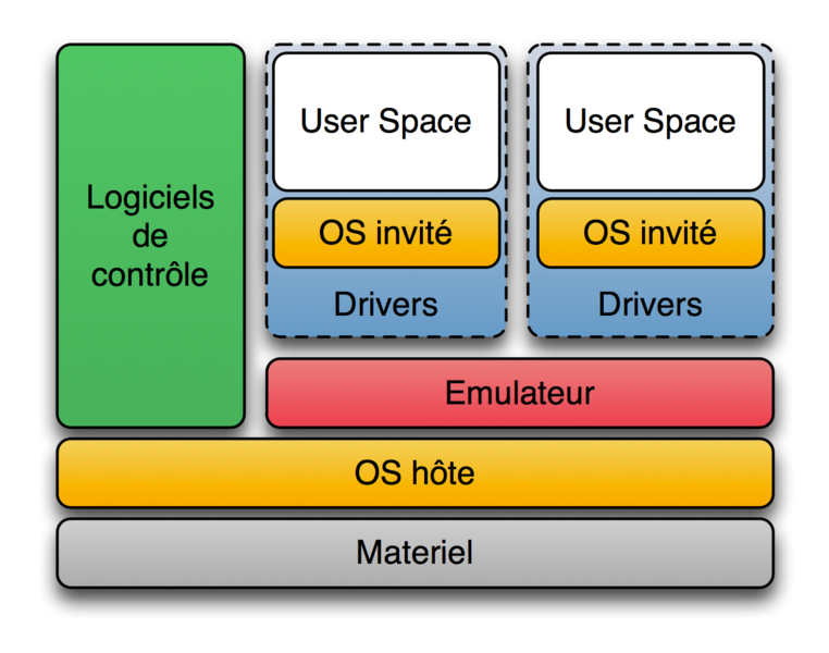 Diagramme ArchiEmulateur.png
