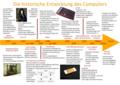 Die Historische Entwicklung des Computers.png