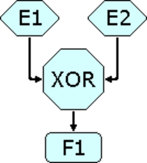 Event-driven process chain - If either events E1 or E2 occur, function F1 starts