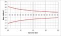 EUV shot noise dose range vs. diameter.png