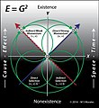 E = G^2, shows how the attractive selection forces of gravity give rise to momentum.jpg