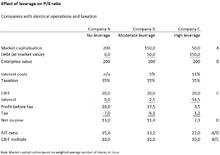 Exle—effect of leverage on the pe ratio