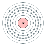 Electron shells of iridium (2, 8, 18, 32, 15, 2)
