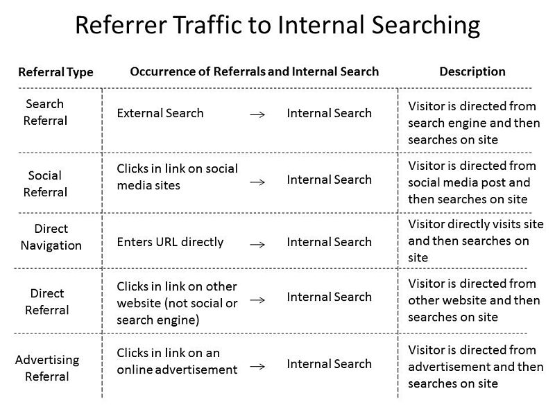 File:Examples of referrals to internal searching.jpg