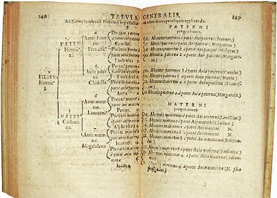 Eytzinger - Thesaurus principum