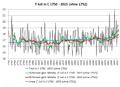 Falk Oberdorf Julitemperaturen Deutschland 1750-2015.png