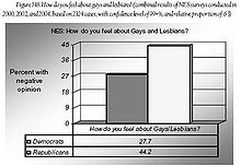 attitudes towards gays and lesbians
