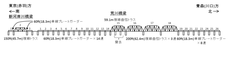 Figure of Second Arakawa railway bridge Tohoku mainline with girder replacement 1952.png