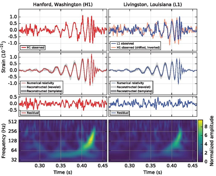 File:First gravitational waveform ever seen, PhysRevLett.116.061102.pdf