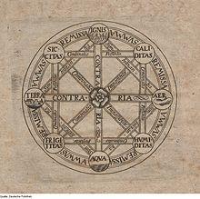 Gottfried Leibniz  Wikiquote