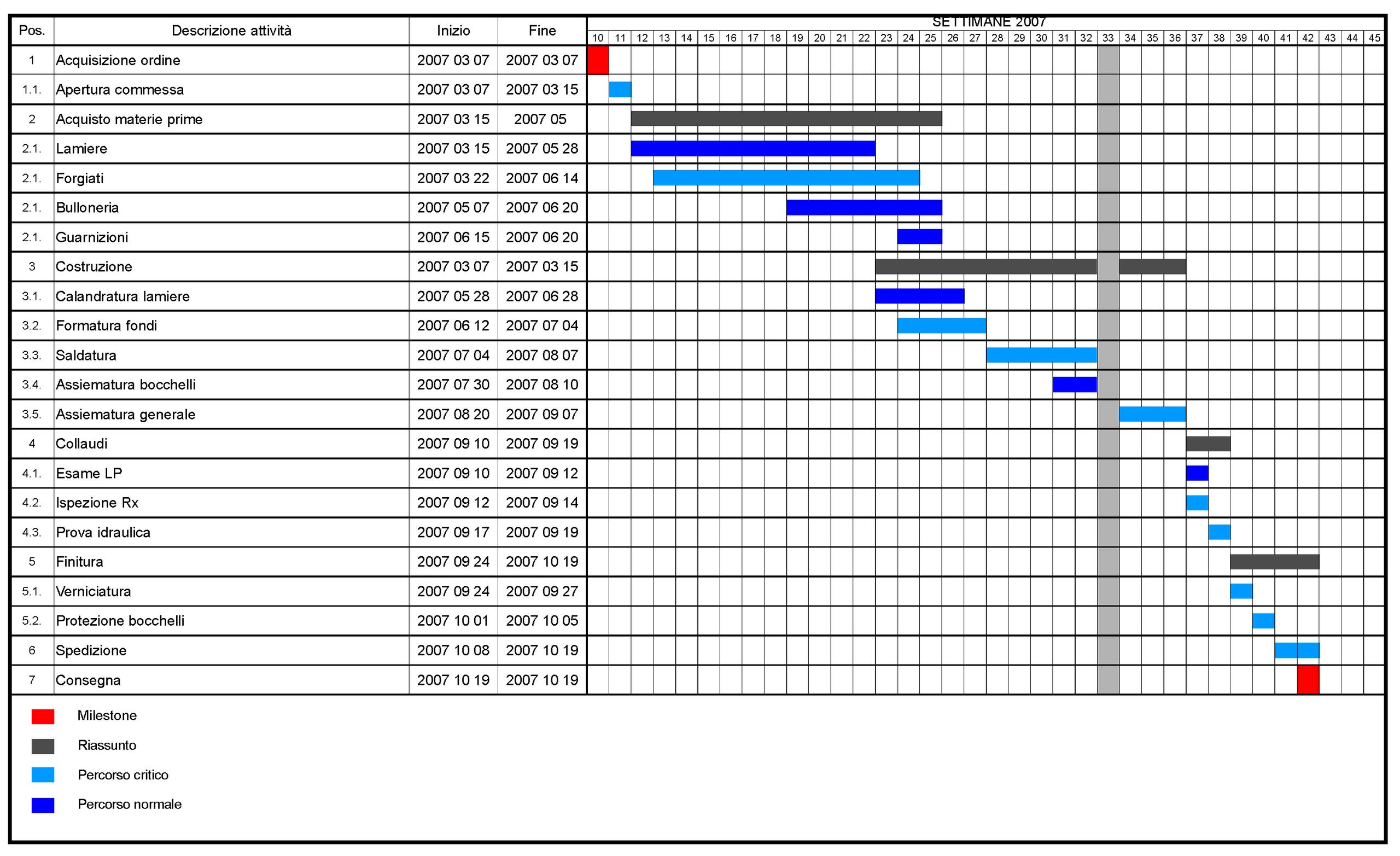 なぜガントチャートはプロジェクトで使えないのか フロントライン通信