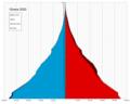 Ghana single age population pyramid 2020.png